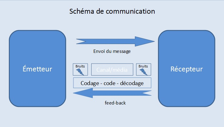Améliorer sa communication